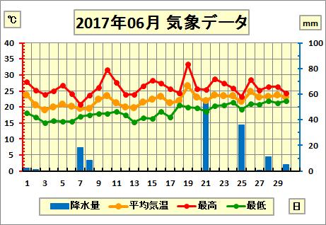 201706