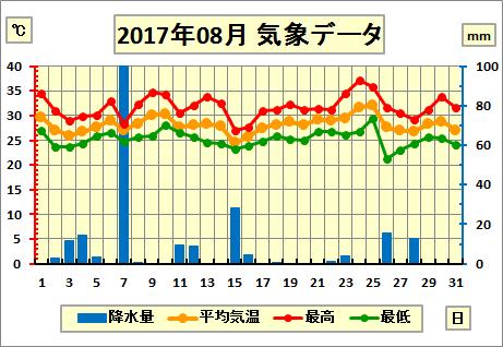 201708